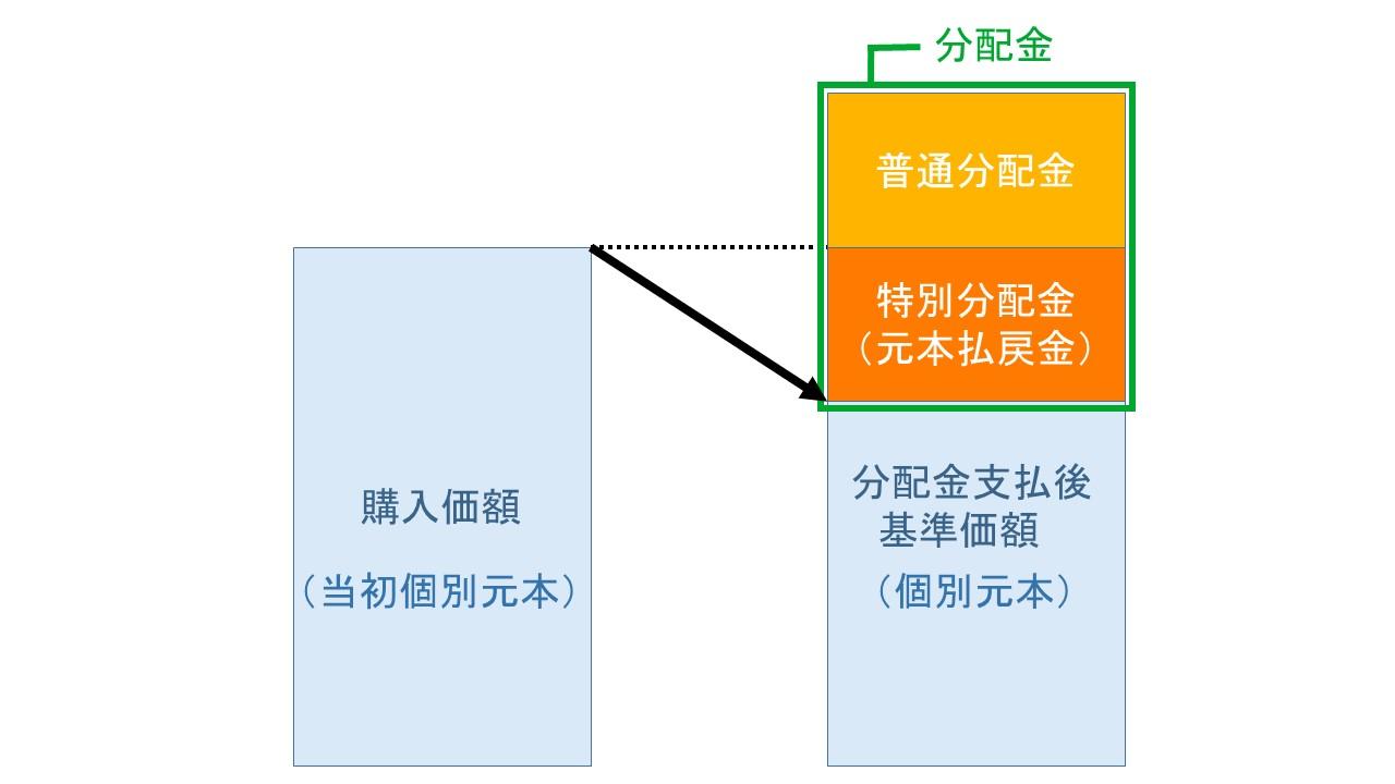 インデックスファンドの普通分配金と特別分配金