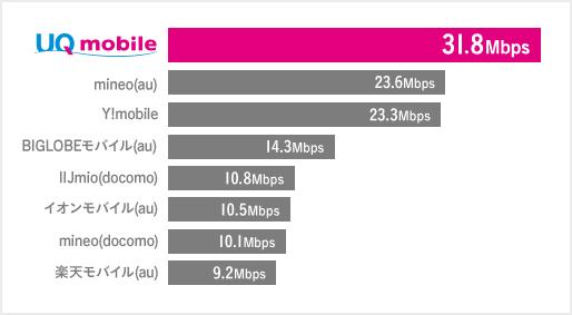 UQモバイル通信速度比較